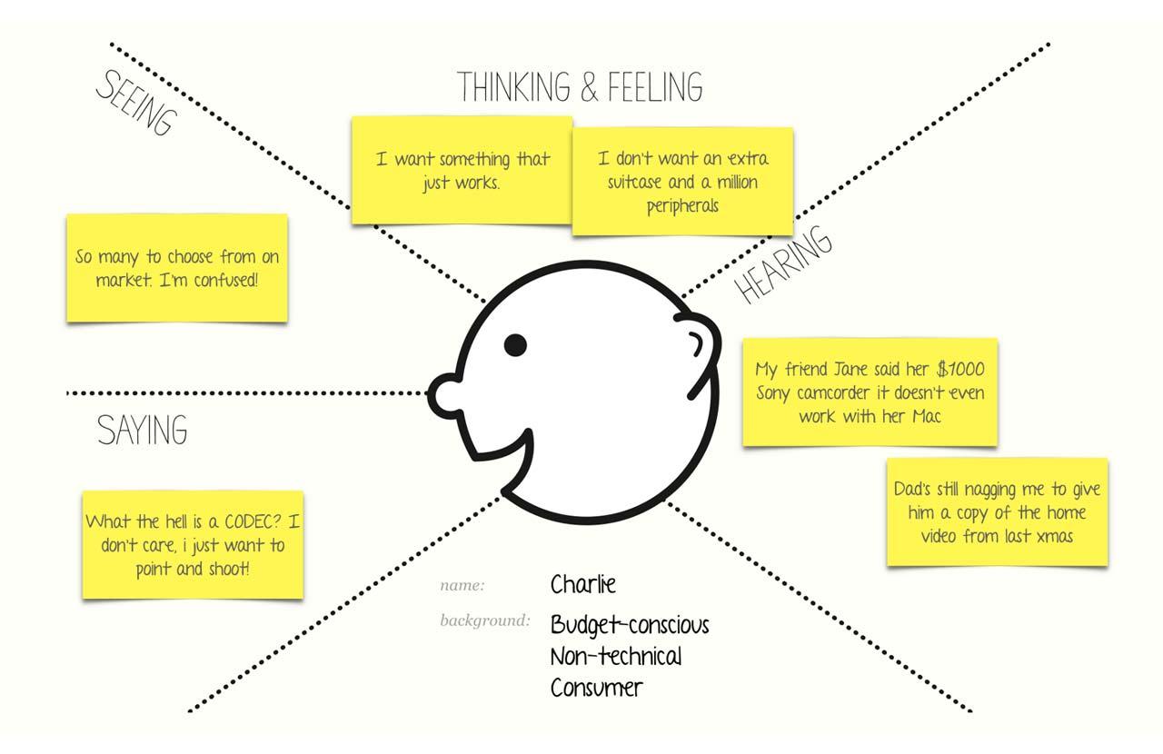 empathy-map-en3d-comunicazione-marco-tarsitano-uxd-v2