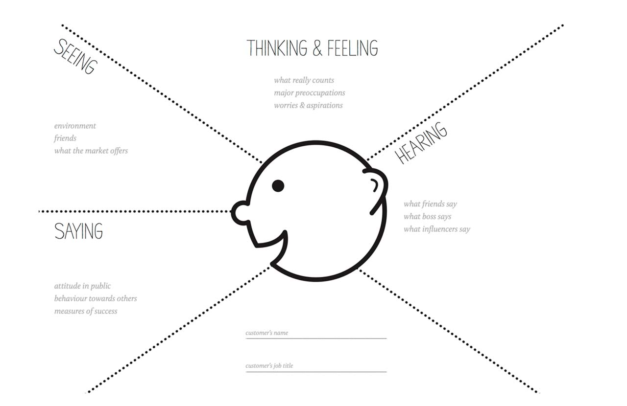 empathy-map-en3d-comunicazione-marco-tarsitano-uxd